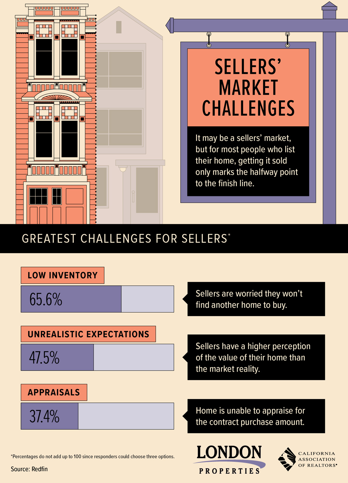 Sellers' Market Challenges